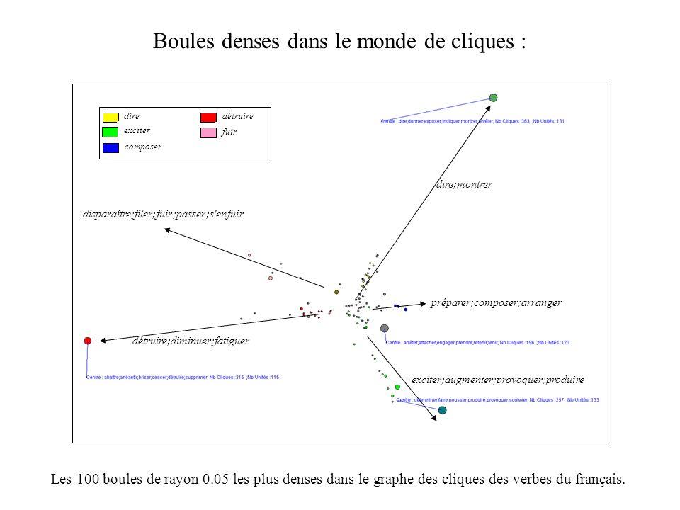 Les 100 boules de rayon 0.05 les plus denses dans le graphe des cliques des verbes du français. disparaître;filer;fuir;passer;s'enfuir détruire;diminu