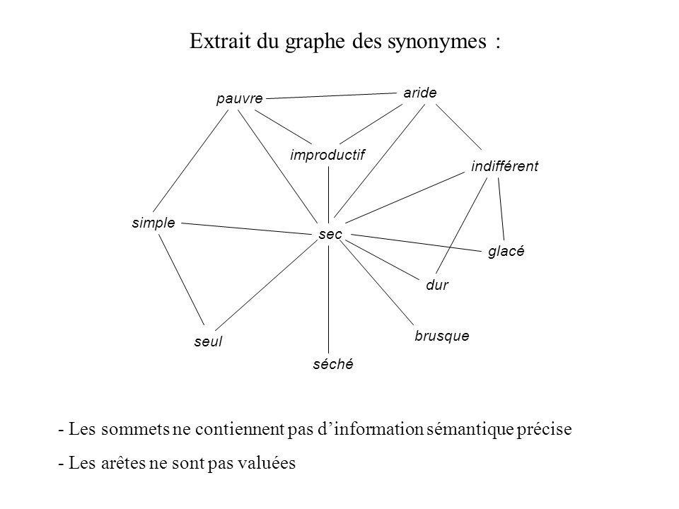 Sous-espace des cliques correspondant : - Les sommets contiennent une information sémantique précise - Les distances entre cliques rendent compte de la proximité entre les sens.