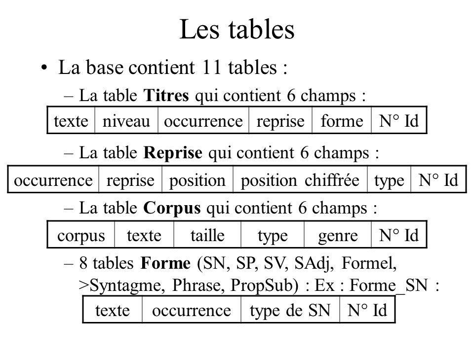 Les requêtes Les tables et les requêtes sont liées entre elles Les requêtes permettent d organiser les informations de la base Exemple : Requête pour savoir combien de SN introduits par un article défini sont présents dans chaque texte du corpus