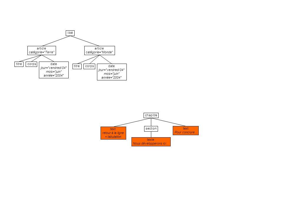 root / processing instruction corpsdate jour= vendredi 04 mois= juin année= 2004 comment extraits du...