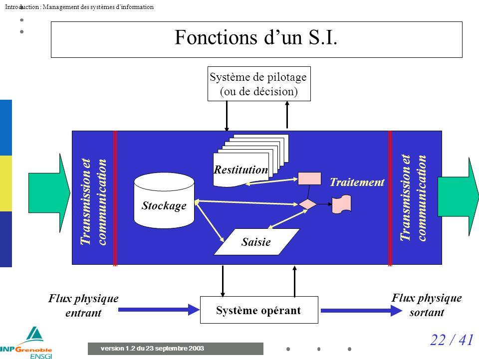 22 / 41 Introduction : Management des systèmes dinformation version 1.2 du 23 septembre 2003 Fonctions dun S.I.