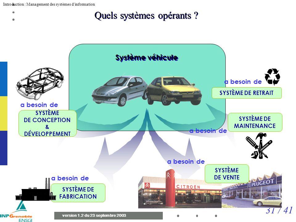 31 / 41 Introduction : Management des systèmes dinformation version 1.2 du 23 septembre 2003 Système véhicule Quels systèmes opérants .