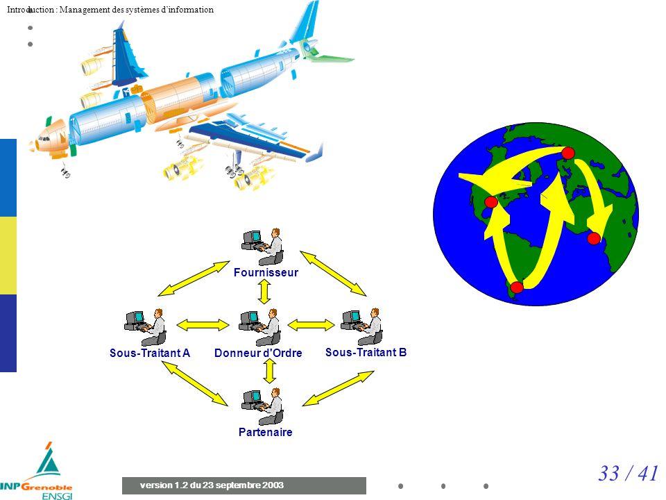 33 / 41 Introduction : Management des systèmes dinformation version 1.2 du 23 septembre 2003 Fournisseur Donneur d Ordre Sous-Traitant B Partenaire Sous-Traitant A