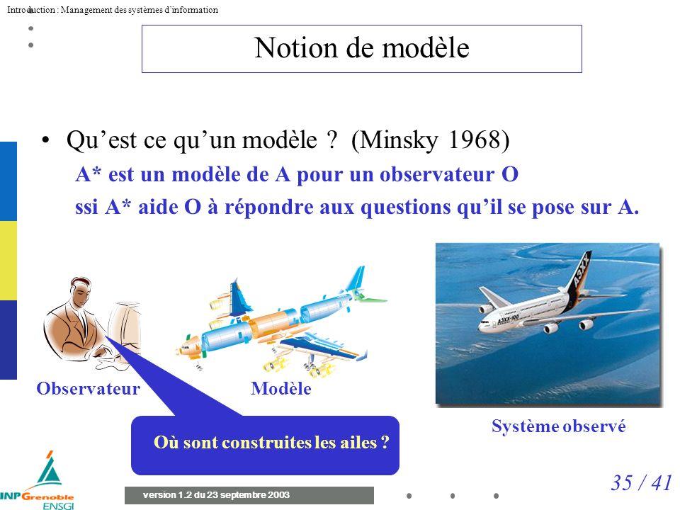 35 / 41 Introduction : Management des systèmes dinformation version 1.2 du 23 septembre 2003 Notion de modèle Quest ce quun modèle .