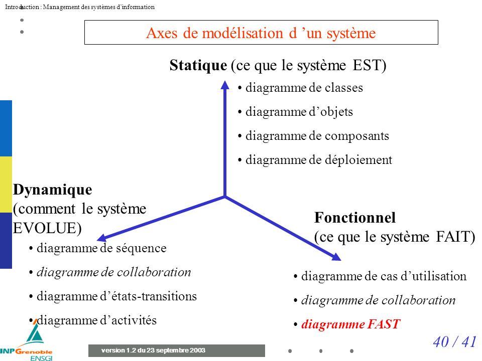 40 / 41 Introduction : Management des systèmes dinformation version 1.2 du 23 septembre 2003 diagramme de classes diagramme dobjets diagramme de composants diagramme de déploiement Statique (ce que le système EST) diagramme de séquence diagramme de collaboration diagramme détats-transitions diagramme dactivités Fonctionnel (ce que le système FAIT) Dynamique (comment le système EVOLUE) diagramme de cas dutilisation diagramme de collaboration diagramme FAST Axes de modélisation d un système