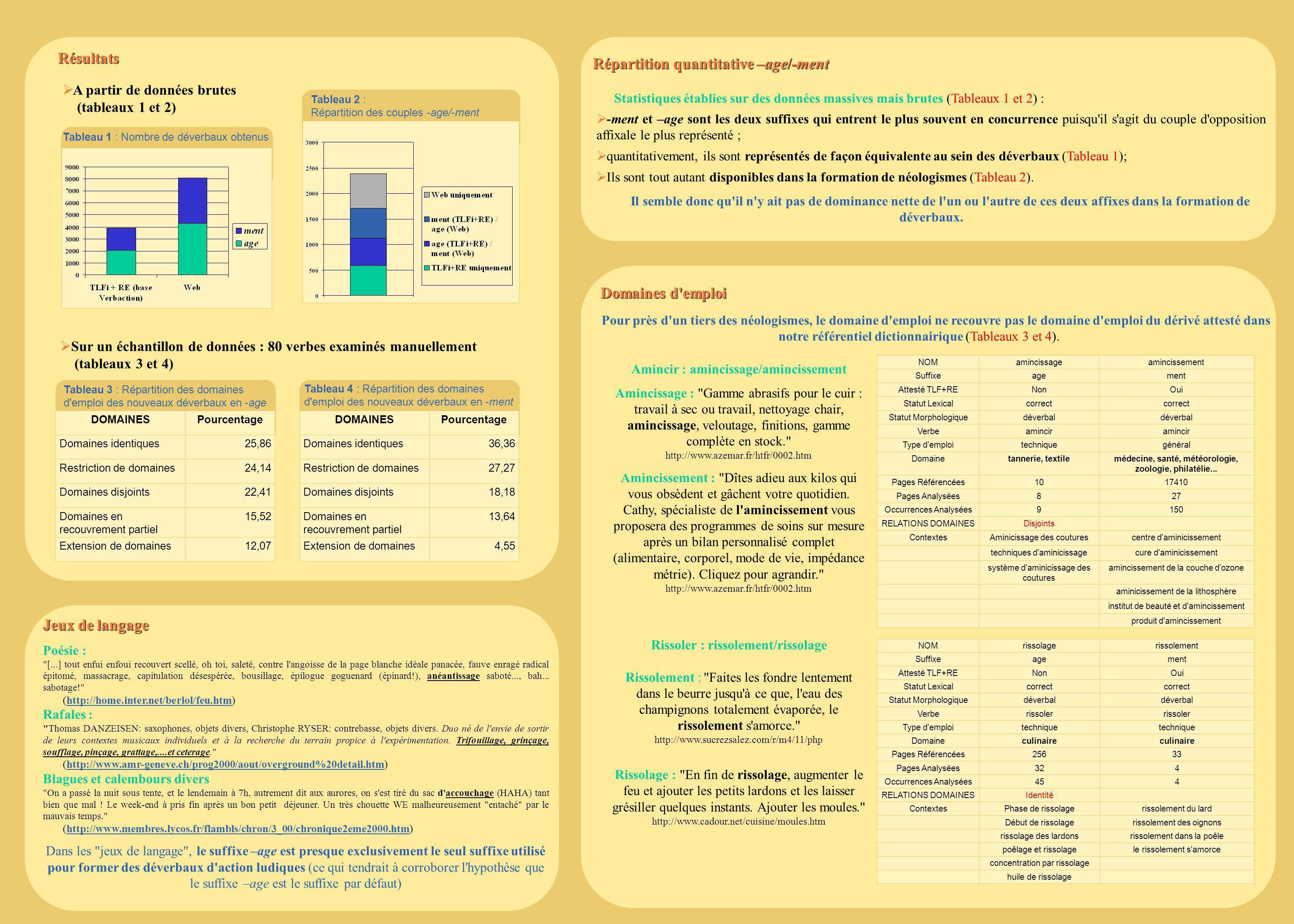 Répartition quantitative –age/-ment Répartition quantitative –age/-ment Statistiques établies sur des données massives mais brutes (Tableaux 1 et 2) :