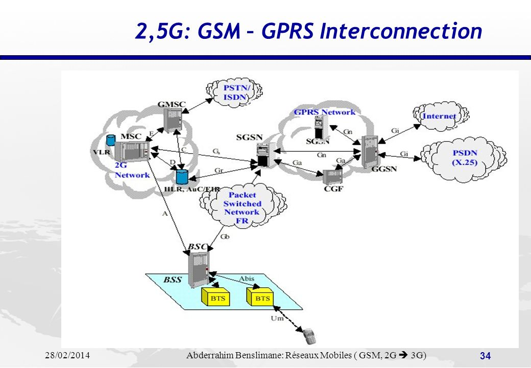 28/02/2014 Abderrahim Benslimane: Réseaux Mobiles ( GSM, 2G 3G) 33 2,5G : GPRS Architecture BTS BSC MSC/VLR SGSN HLR GGSN Mobile backbone network Notebook+GPRS Mobile External IP network External X25 network Serving GPRS support node: - packet routing, mobilty management, - authentication, ciphering Gateway GPRS support node GGSN = Gateway GPRS Support Node SGSN = Service GPRS Support Node GGSN = Gateway GPRS Support Node SGSN = Service GPRS Support Node IP Terminal