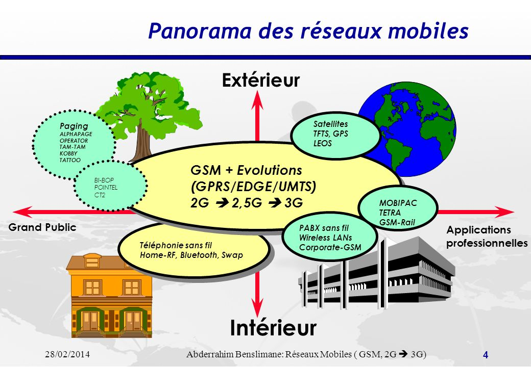 28/02/2014 Abderrahim Benslimane: Réseaux Mobiles ( GSM, 2G 3G) 44 Proximity Communication technologies IrDA Infrared technology for communicating between personnal organizers (PDAs) (ex: PALM Beamer) Up to 4Mb/s Coverage 1m max.