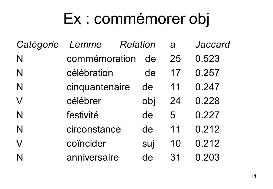 11 Ex : commémorer obj Catégorie Lemme Relation a Jaccard N commémoration de 25 0.523 N célébration de 17 0.257 N cinquantenaire de 11 0.247 V célébrer obj 24 0.228 N festivité de 5 0.227 N circonstance de 11 0.212 V coïncider suj 10 0.212 N anniversaire de 31 0.203