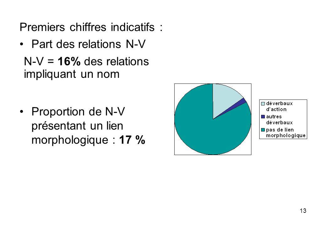 13 Premiers chiffres indicatifs : Part des relations N-V Proportion de N-V présentant un lien morphologique : 17 % N-V = 16% des relations impliquant un nom