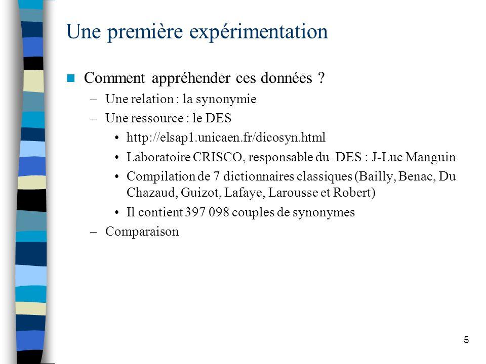 5 Une première expérimentation Comment appréhender ces données ? –Une relation : la synonymie –Une ressource : le DES http://elsap1.unicaen.fr/dicosyn