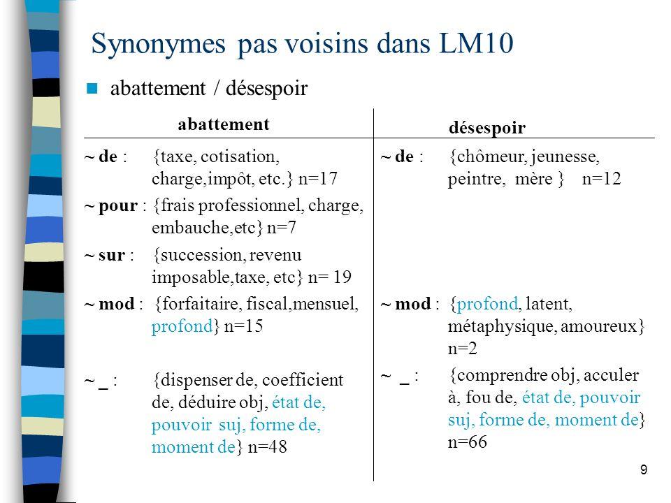 9 Synonymes pas voisins dans LM10 abattement / désespoir abattement ~ de : {taxe, cotisation, charge,impôt, etc.} n=17 ~ pour : {frais professionnel,