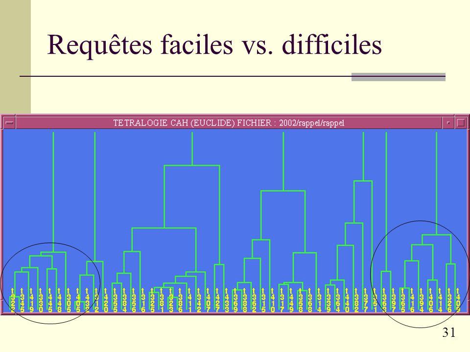 30 Typologie naïve des requêtes Première approche : requête « faciles » vs « difficiles » Étude des runs passés de TREC (5 années, 250 requêtes) Score