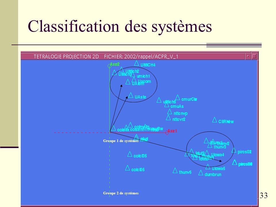 32 Typologie des systèmes Différences de performances en fonction des requêtes Identification de deux groupes de systèmes Analyse factorielle Individu