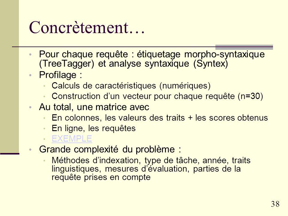 37 Traits linguistiques des requêtes Une trentaine de traits définis, répartis en trois niveaux Lexique : Complexité lexicale (taille des mots, suffix