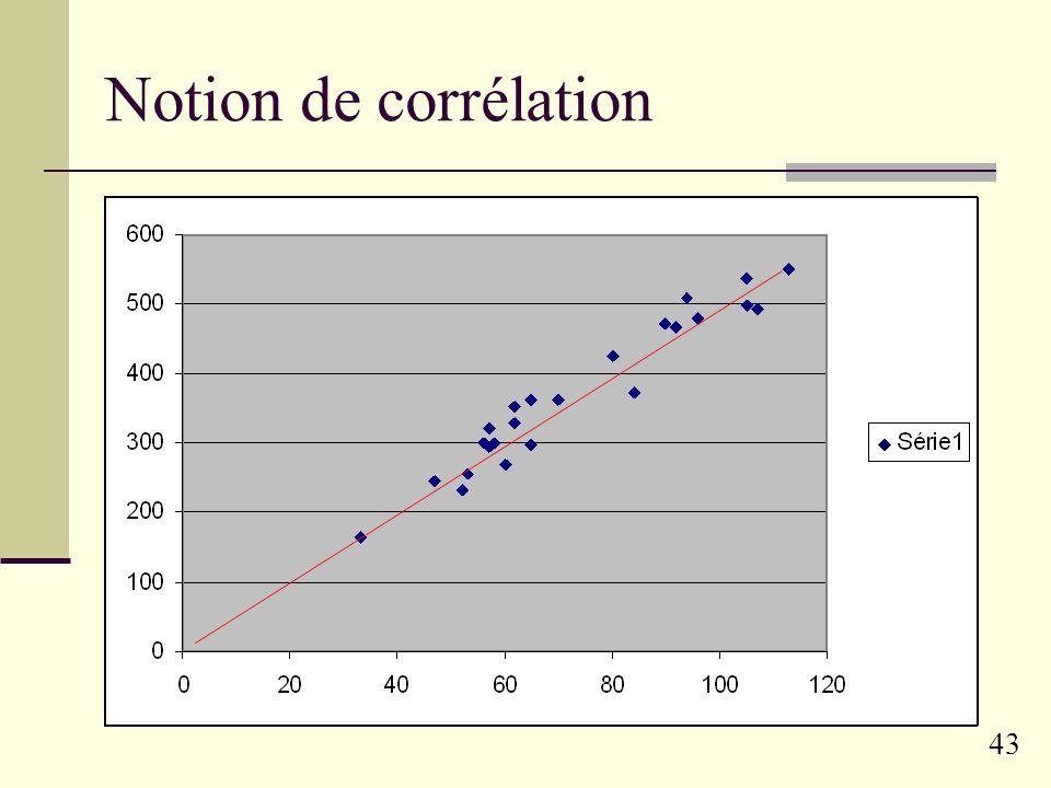 42 Méthodes Statistiques descriptives Traits linguistiques : variables explicatives Scores des runs : variables dépendantes Première approche : corrél