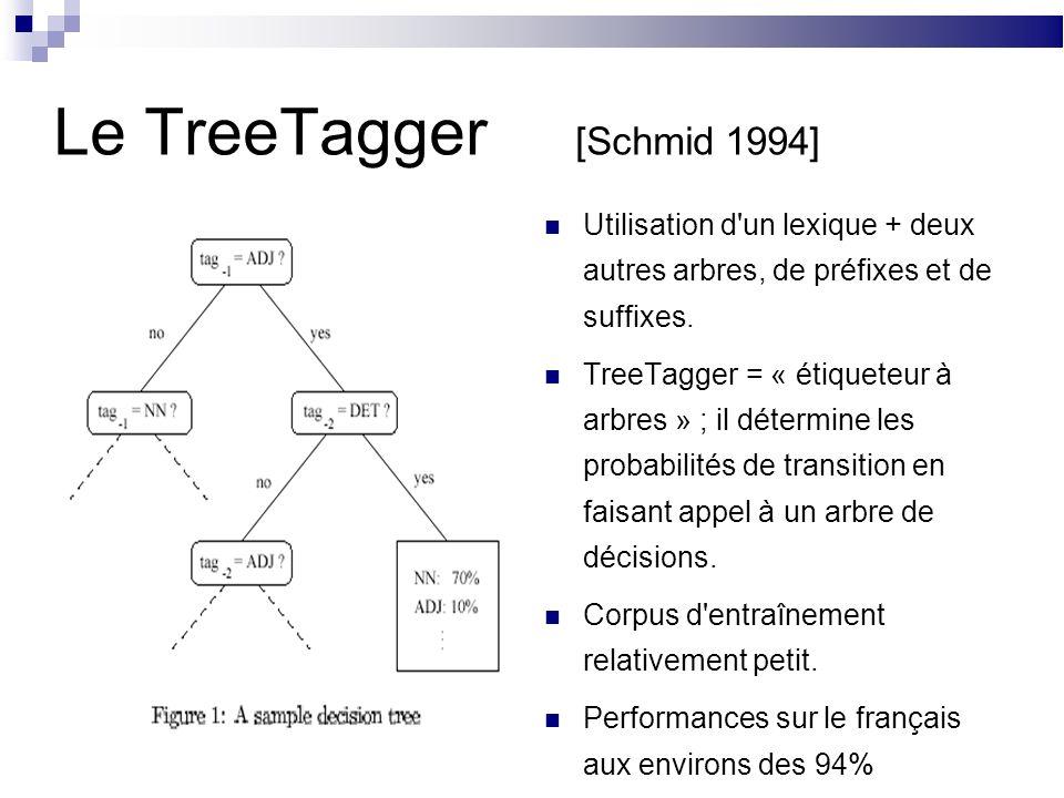 Le TreeTagger [Schmid 1994] Utilisation d un lexique + deux autres arbres, de préfixes et de suffixes.