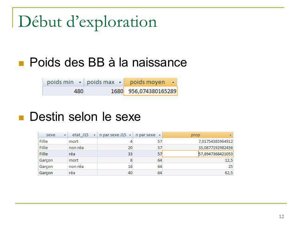 Début dexploration Poids des BB à la naissance Destin selon le sexe 12