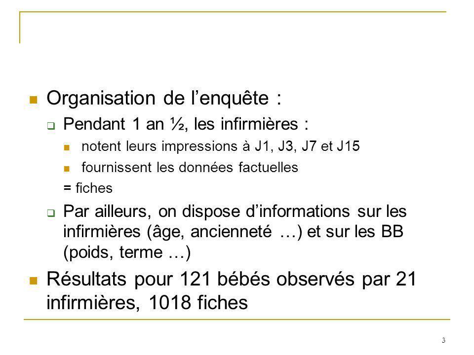Organisation de lenquête : Pendant 1 an ½, les infirmières : notent leurs impressions à J1, J3, J7 et J15 fournissent les données factuelles = fiches Par ailleurs, on dispose dinformations sur les infirmières (âge, ancienneté …) et sur les BB (poids, terme …) Résultats pour 121 bébés observés par 21 infirmières, 1018 fiches 3
