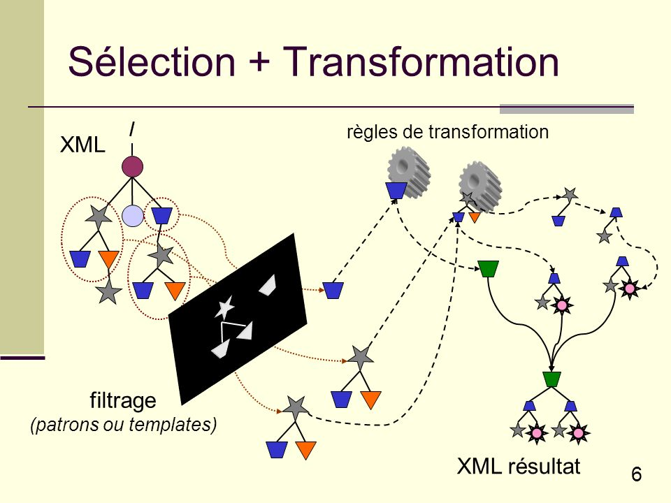 6 Sélection + Transformation / XML filtrage (patrons ou templates) règles de transformation XML résultat