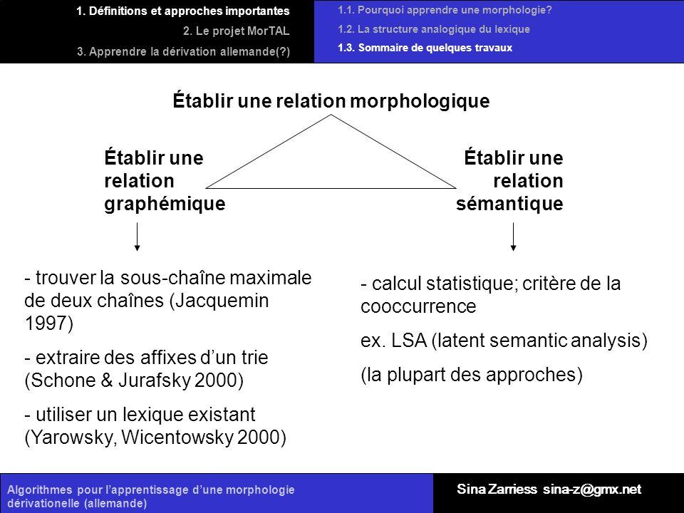 Algorithmes pour lapprentissage dune morphologie dérivationelle (allemande) Établir une relation morphologique Établir une relation graphémique Établi