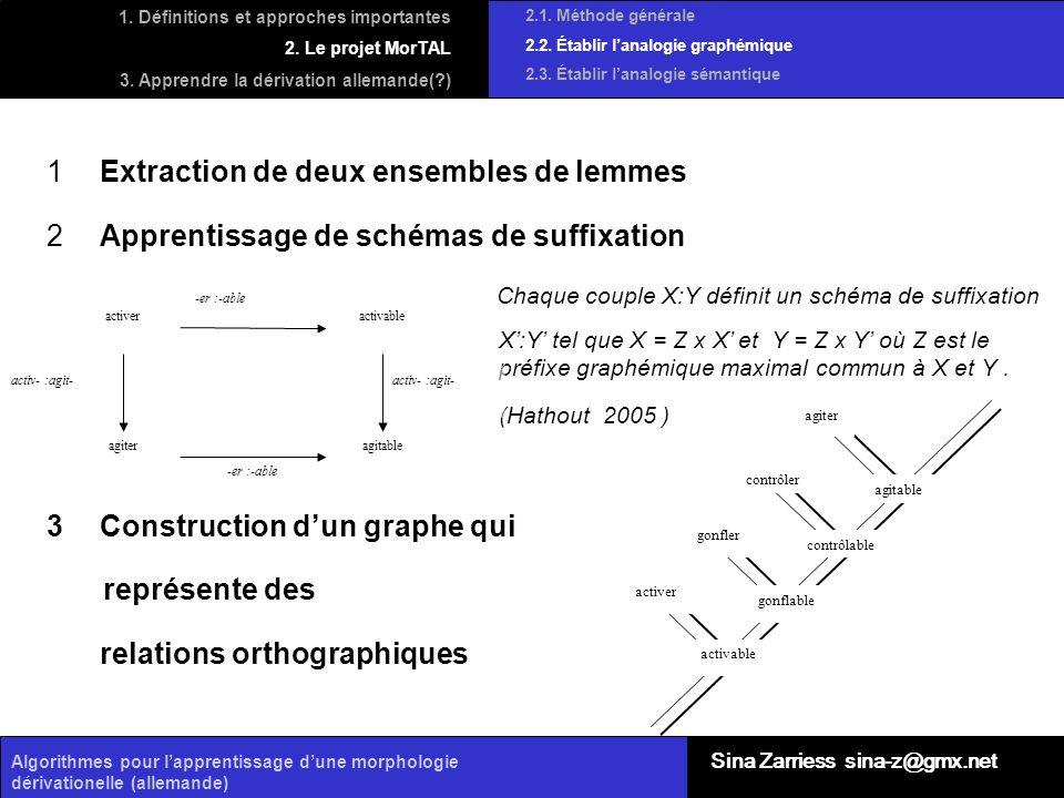 Algorithmes pour lapprentissage dune morphologie dérivationelle (allemande) 2.1. Méthode générale 2.2. Établir lanalogie graphémique 2.3. Établir lana