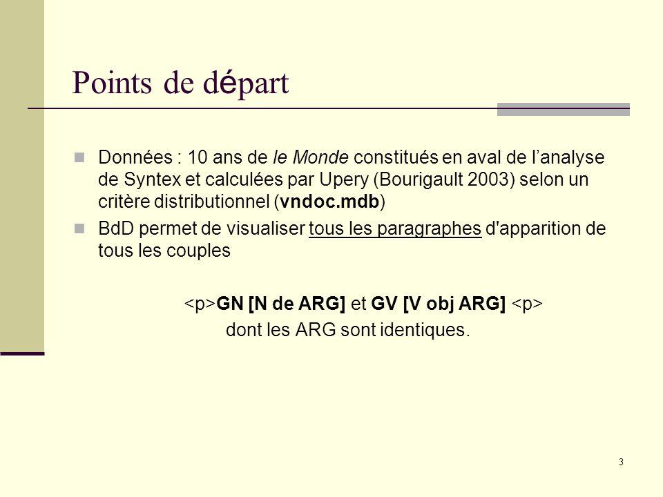 3 Points de d é part Données : 10 ans de le Monde constitués en aval de lanalyse de Syntex et calculées par Upery (Bourigault 2003) selon un critère distributionnel (vndoc.mdb) BdD permet de visualiser tous les paragraphes d apparition de tous les couples GN [N de ARG] et GV [V obj ARG] dont les ARG sont identiques.