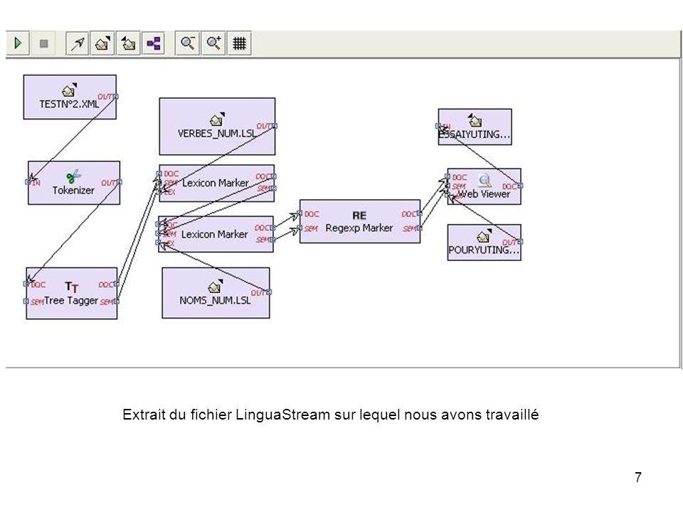 7 Extrait du fichier LinguaStream sur lequel nous avons travaillé