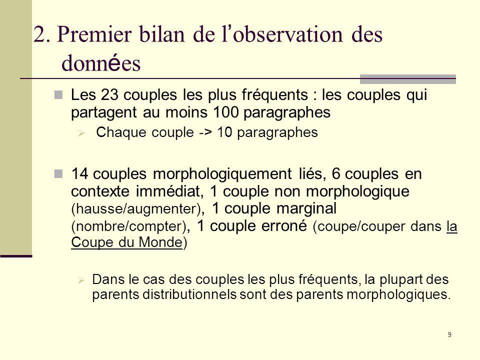 9 2. Premier bilan de l observation des donn é es Les 23 couples les plus fréquents : les couples qui partagent au moins 100 paragraphes Chaque couple