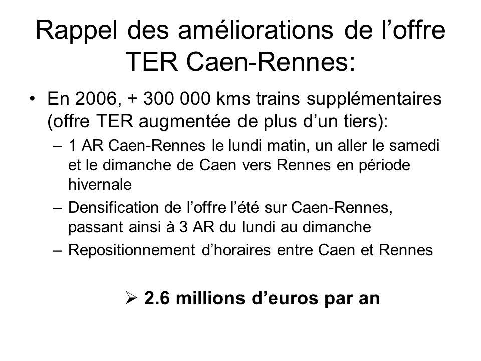 3 ème aller-retour Caen-Rennes Contribution de la Région Basse Normandie estimée à 940 173 euros par an