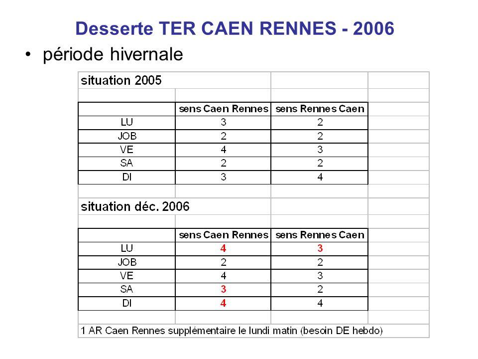 Cadencement de décembre 2008 Evolution de loffre TER de +15% sur le réseau TER bas normand et +7.5% sur Caen-Rennes avec la création: –2 allers-retours Caen-Saint Lô du lundi au vendredi –2 allers Caen-Coutances du mardi au jeudi –1 aller-retour Caen-Saint Lô le samedi et 1 aller Saint Lô-Caen le dimanche
