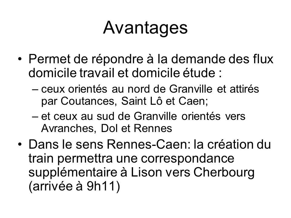 Les marchés potentiels Caen Bayeux : 1185 flux DT + DE dont 799DT et 386DE St Lô Coutances : 1064 flux DT +DE dont 710 DT et 354 DE Caen Coutances : 142 flux DT+DE dont 73DT et 69DE Caen Rennes : 160 flux DT + DE dont 44 DT et 116 DE Dol Rennes : 359 flux DT + DE dont 226 DT et 133 DE DT: Domicile Travail / DE: Domicile Etudes