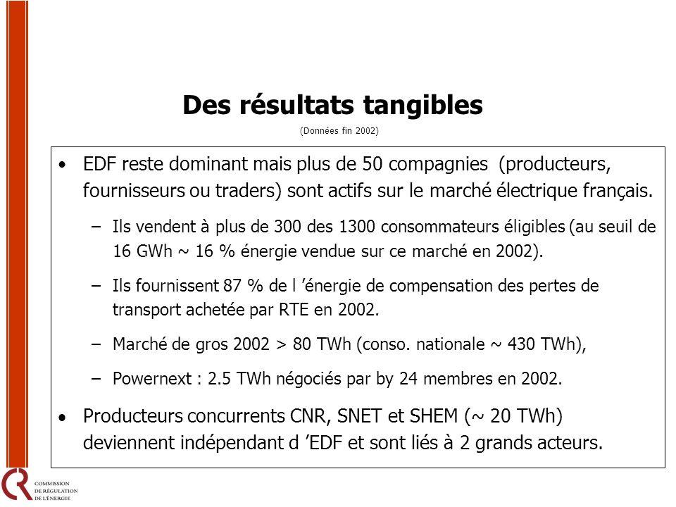 Des résultats tangibles EDF reste dominant mais plus de 50 compagnies (producteurs, fournisseurs ou traders) sont actifs sur le marché électrique fran