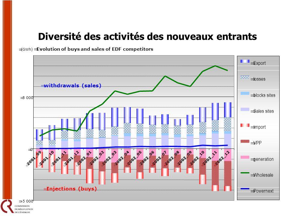 Diversité des activités des nouveaux entrants Evolution of buys and sales of EDF competitors -5 000 0 5 000 2001_092001_102001_112001_122002_012002_02