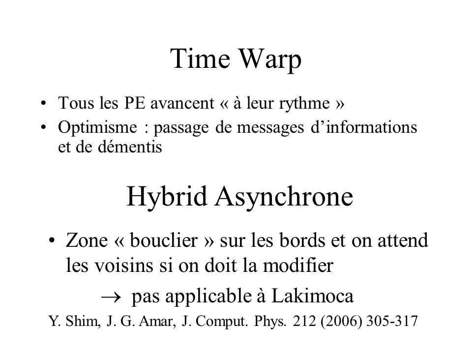 Time Warp Tous les PE avancent « à leur rythme » Optimisme : passage de messages dinformations et de démentis Hybrid Asynchrone Zone « bouclier » sur les bords et on attend les voisins si on doit la modifier pas applicable à Lakimoca Y.