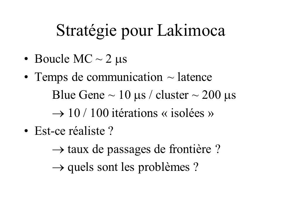 Stratégie pour Lakimoca Boucle MC ~ 2 s Temps de communication ~ latence Blue Gene ~ 10 s / cluster ~ 200 s 10 / 100 itérations « isolées » Est-ce réaliste .