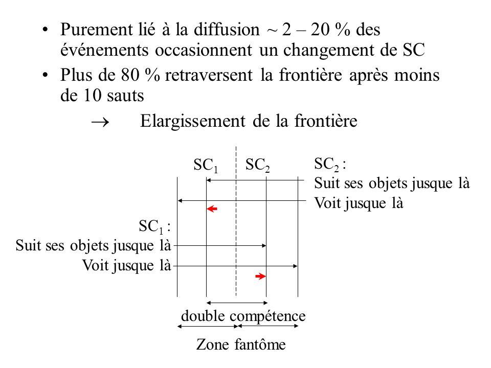 Purement lié à la diffusion ~ 2 – 20 % des événements occasionnent un changement de SC Plus de 80 % retraversent la frontière après moins de 10 sauts Elargissement de la frontière SC 1 SC 2 Zone fantôme SC 2 : Suit ses objets jusque là Voit jusque là SC 1 : Suit ses objets jusque là Voit jusque là double compétence