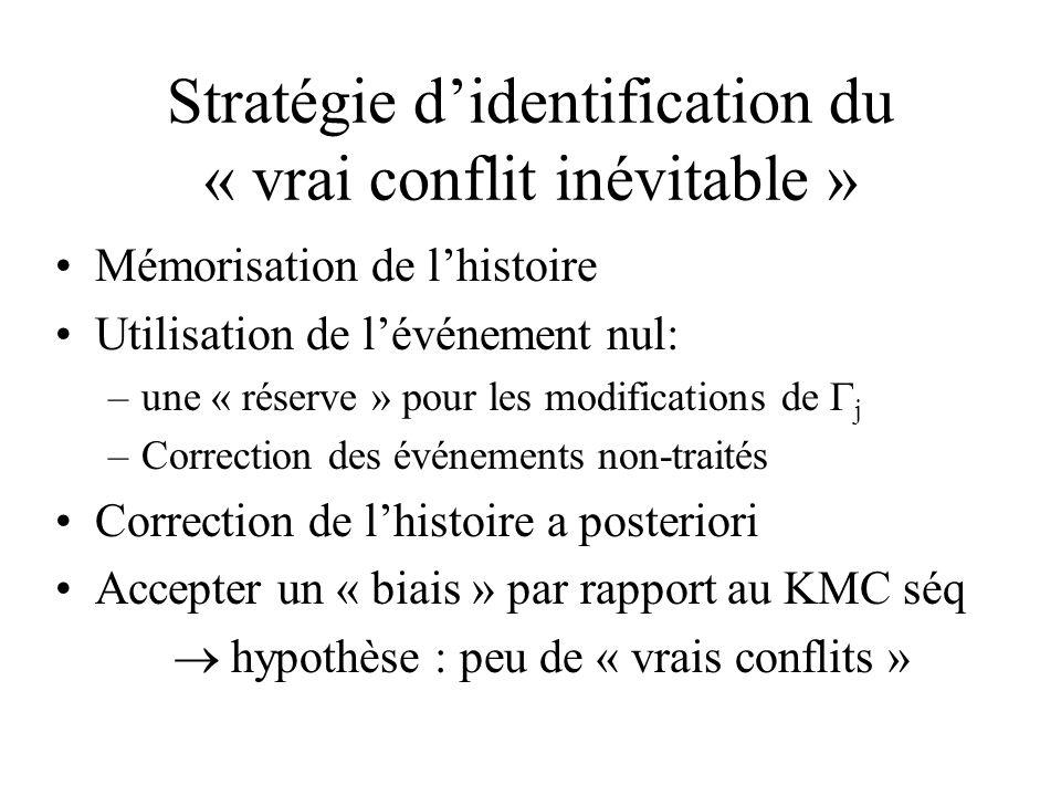 Stratégie didentification du « vrai conflit inévitable » Mémorisation de lhistoire Utilisation de lévénement nul: –une « réserve » pour les modifications de j –Correction des événements non-traités Correction de lhistoire a posteriori Accepter un « biais » par rapport au KMC séq hypothèse : peu de « vrais conflits »