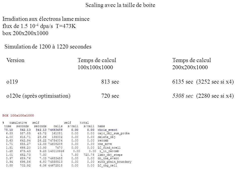 Irradiation aux électrons lame mince flux de 1.5 10 -4 dpa/s T=473K box 200x200x1000 VersionTemps de calculTemps de calcul 100x100x1000200x200x1000 o1