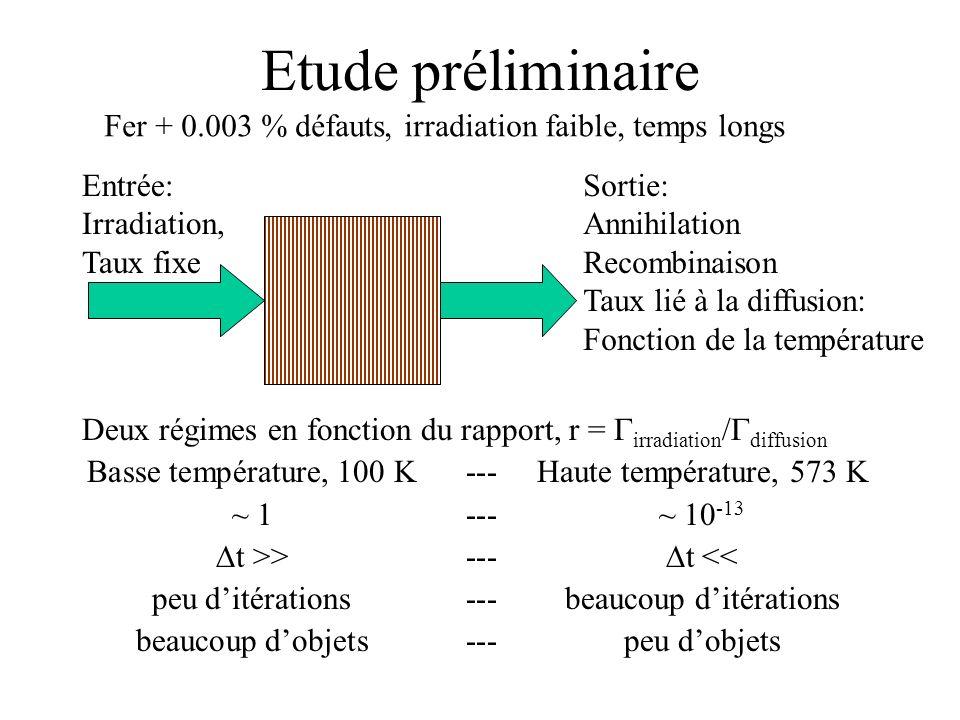 Deux régimes en fonction du rapport, r = irradiation / diffusion Basse température, 100 K---Haute température, 573 K ~ 1---~ 10 -13 t >>--- t << peu ditérations---beaucoup ditérations beaucoup dobjets---peu dobjets Etude préliminaire Entrée: Irradiation, Taux fixe Sortie: Annihilation Recombinaison Taux lié à la diffusion: Fonction de la température Fer + 0.003 % défauts, irradiation faible, temps longs