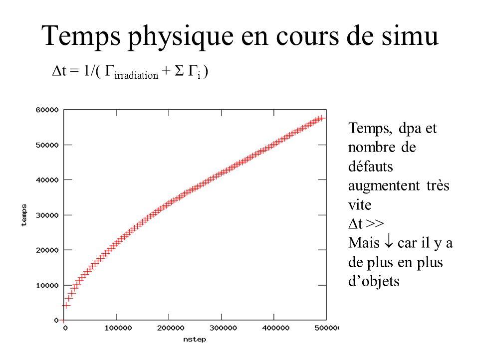 Temps physique en cours de simu Temps, dpa et nombre de défauts augmentent très vite t >> Mais car il y a de plus en plus dobjets t = 1/( irradiation + i )