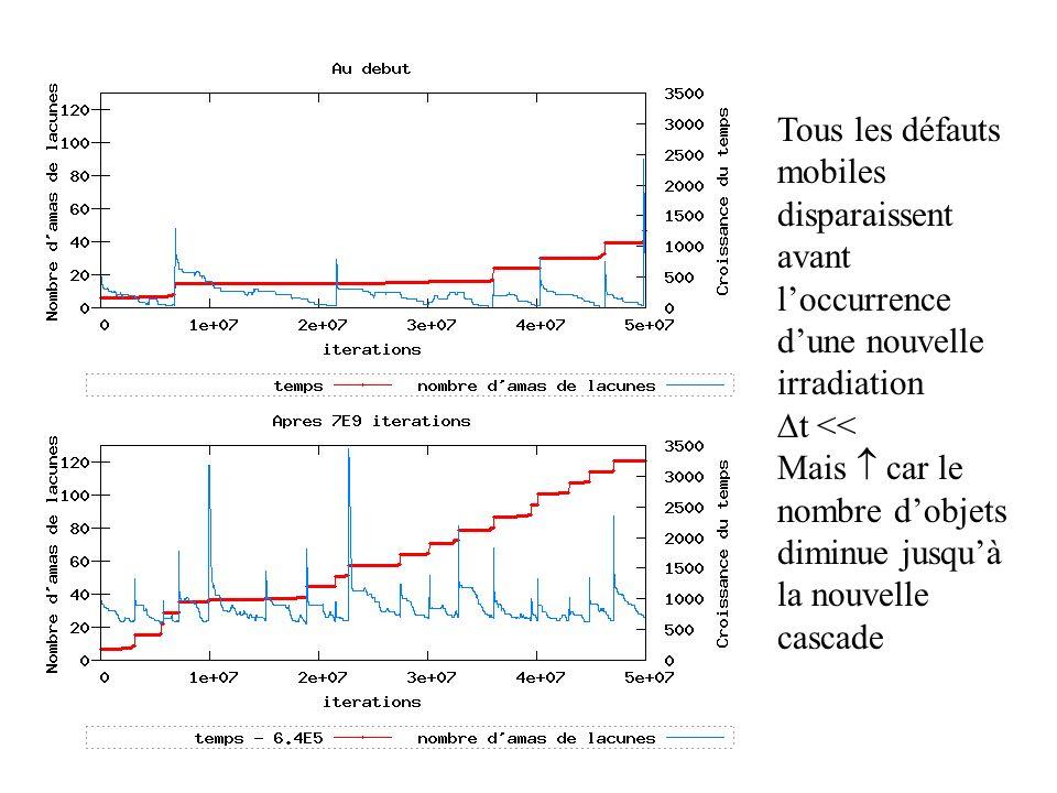 Tous les défauts mobiles disparaissent avant loccurrence dune nouvelle irradiation t << Mais car le nombre dobjets diminue jusquà la nouvelle cascade