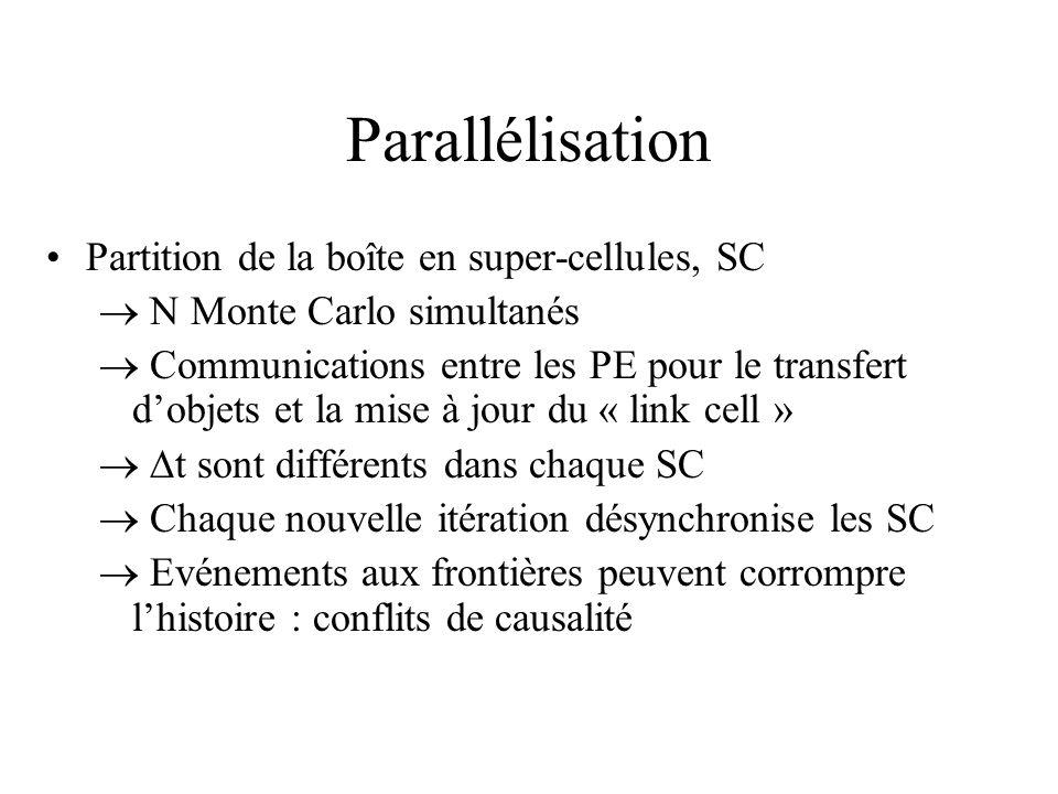 Parallélisation Partition de la boîte en super-cellules, SC N Monte Carlo simultanés Communications entre les PE pour le transfert dobjets et la mise à jour du « link cell » t sont différents dans chaque SC Chaque nouvelle itération désynchronise les SC Evénements aux frontières peuvent corrompre lhistoire : conflits de causalité