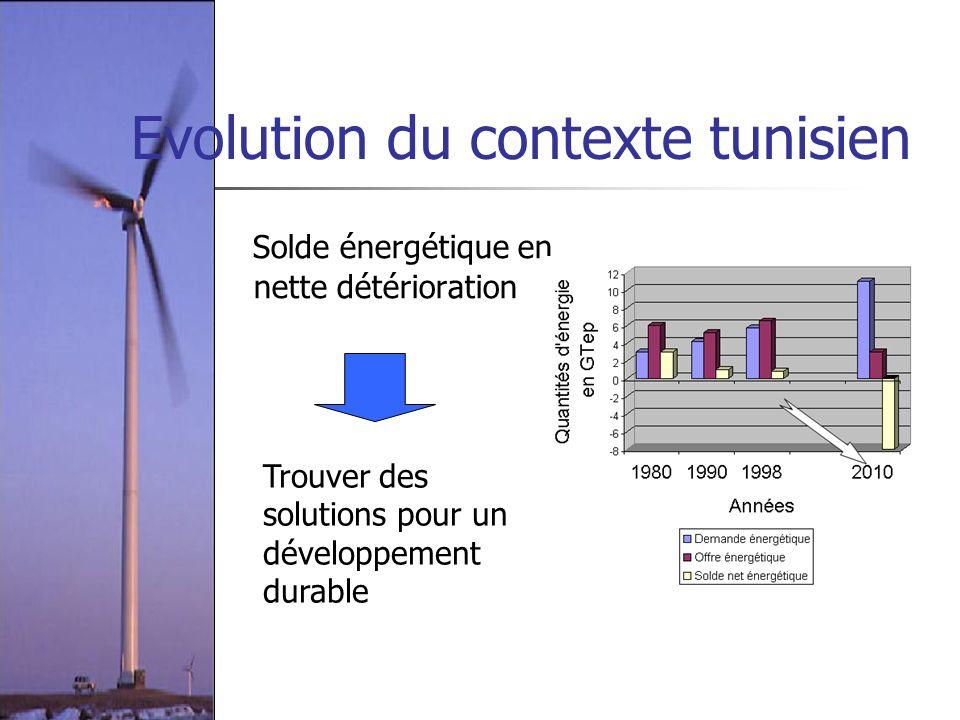 Evolution du contexte tunisien Solde énergétique en nette détérioration Trouver des solutions pour un développement durable