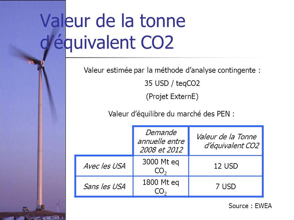 Valeur de la tonne déquivalent CO2 Demande annuelle entre 2008 et 2012 Valeur de la Tonne déquivalent CO2 Avec les USA 3000 Mt eq CO 2 12 USD Sans les