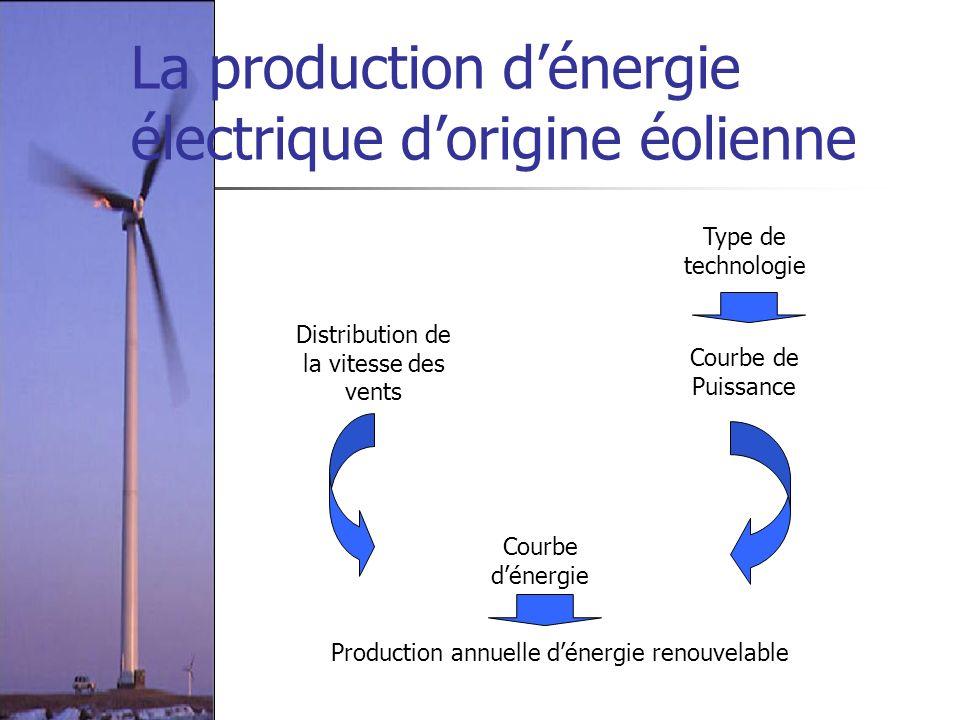 La production dénergie électrique dorigine éolienne Type de technologie Courbe de Puissance Courbe dénergie Production annuelle dénergie renouvelable
