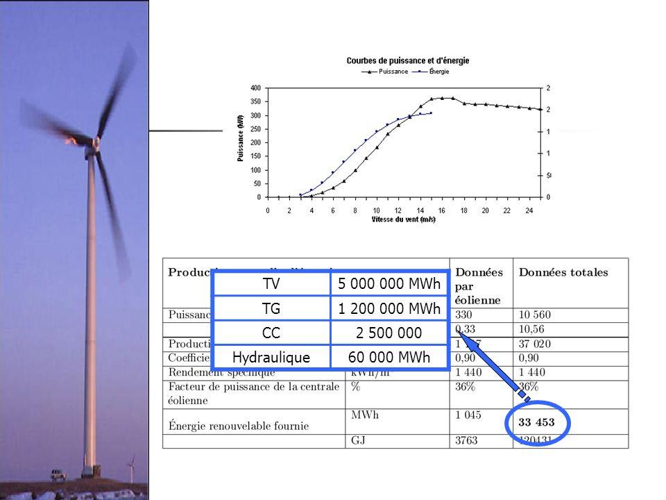 TV5 000 000 MWh TG1 200 000 MWh CC2 500 000 Hydraulique60 000 MWh