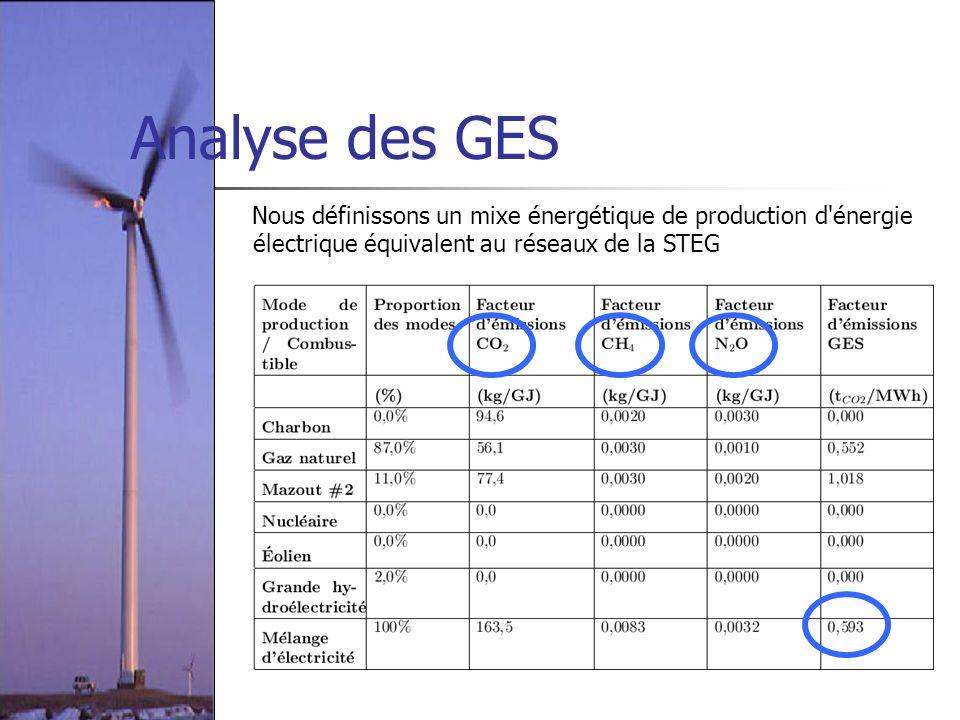 Analyse des GES Nous définissons un mixe énergétique de production d'énergie électrique équivalent au réseaux de la STEG