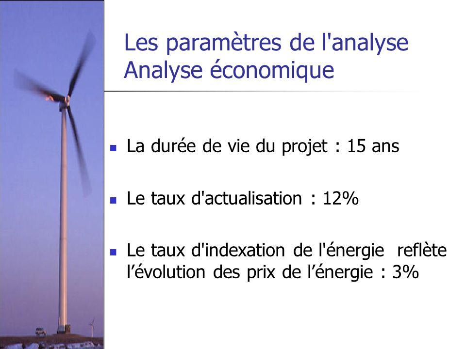 Les paramètres de l'analyse Analyse économique La durée de vie du projet : 15 ans Le taux d'actualisation : 12% Le taux d'indexation de l'énergie refl