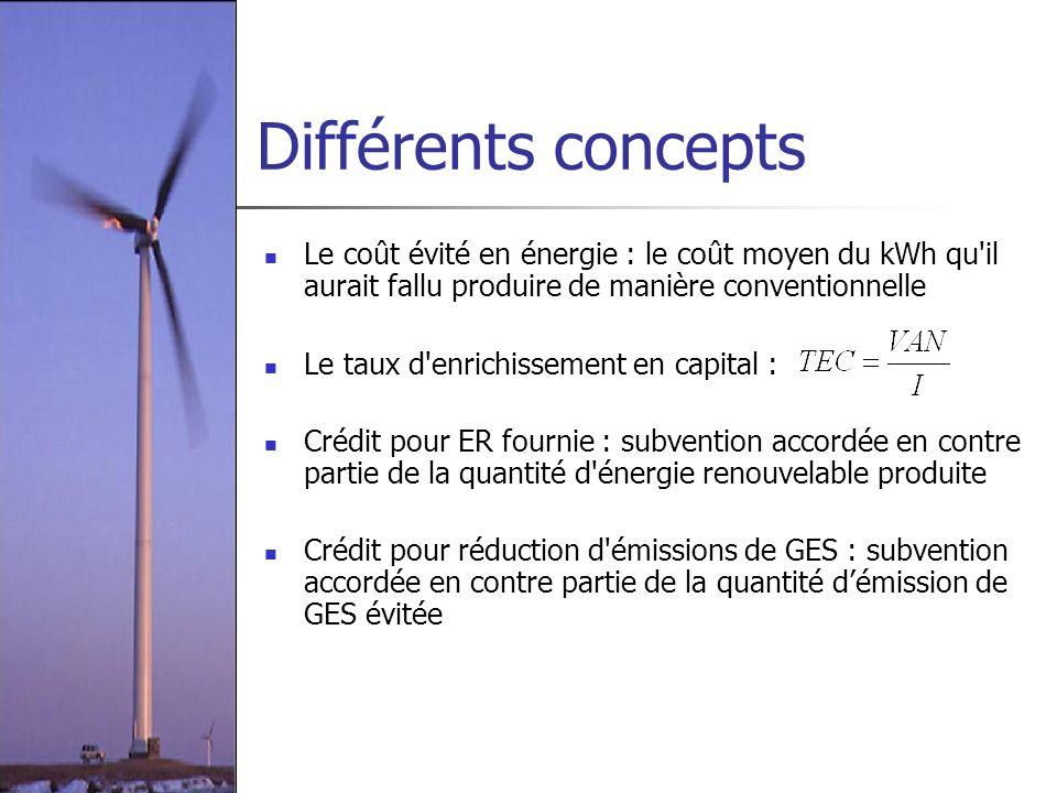Différents concepts Le coût évité en énergie : le coût moyen du kWh qu'il aurait fallu produire de manière conventionnelle Le taux d'enrichissement en